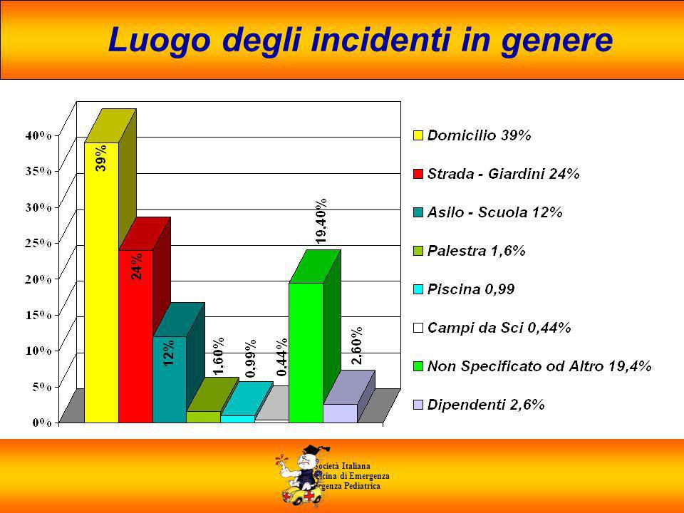 Luogo degli incidenti in genere di Medicina di Emergenza