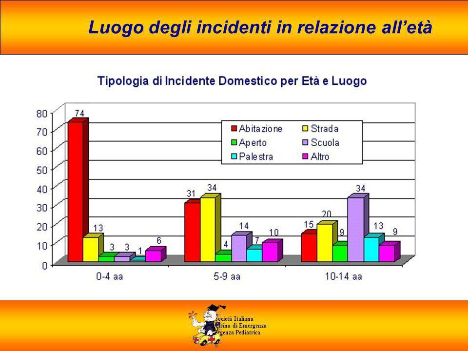 Luogo degli incidenti in relazione all'età di Medicina di Emergenza