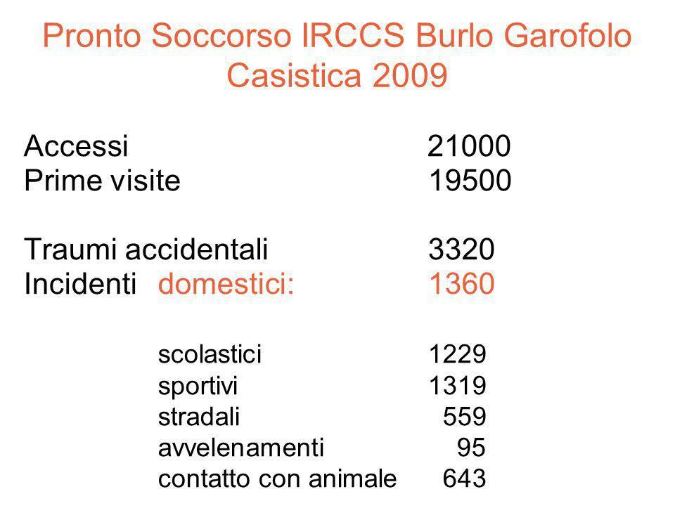 Pronto Soccorso IRCCS Burlo Garofolo Casistica 2009