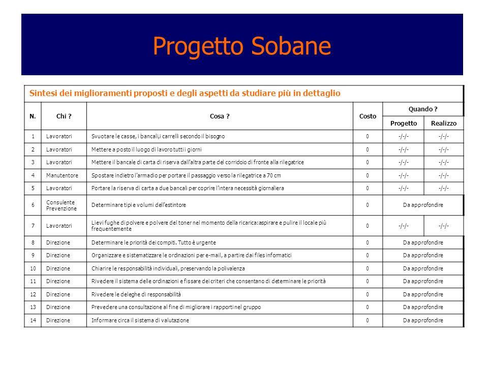 Progetto Sobane Sintesi dei miglioramenti proposti e degli aspetti da studiare più in dettaglio. N.