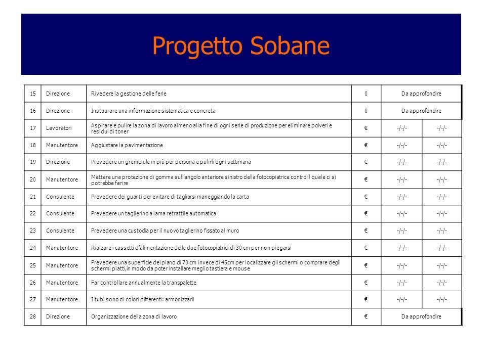 Progetto Sobane 15 Direzione Rivedere la gestione delle ferie