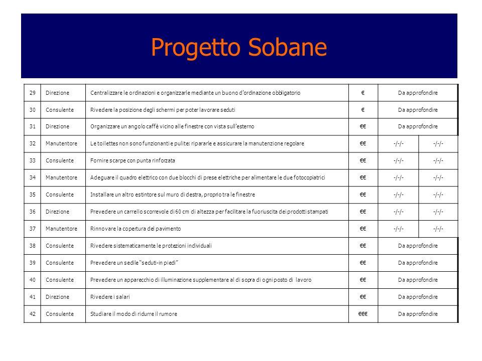 Progetto Sobane 29 Direzione