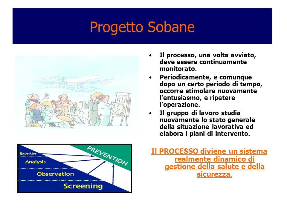 Progetto Sobane Il processo, una volta avviato, deve essere continuamente monitorato.