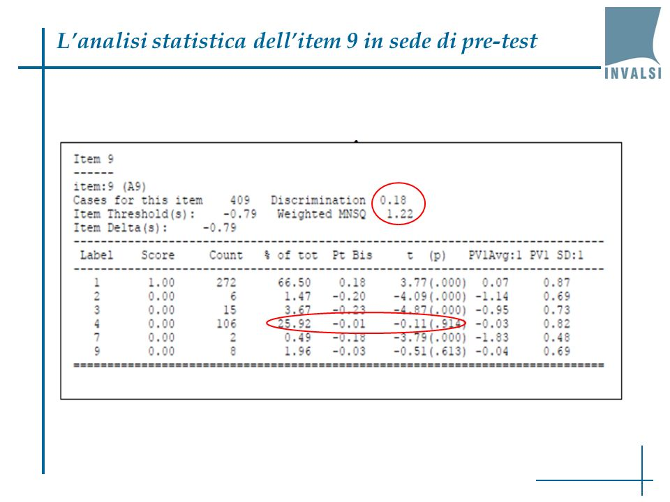 L'analisi statistica dell'item 9 in sede di pre-test