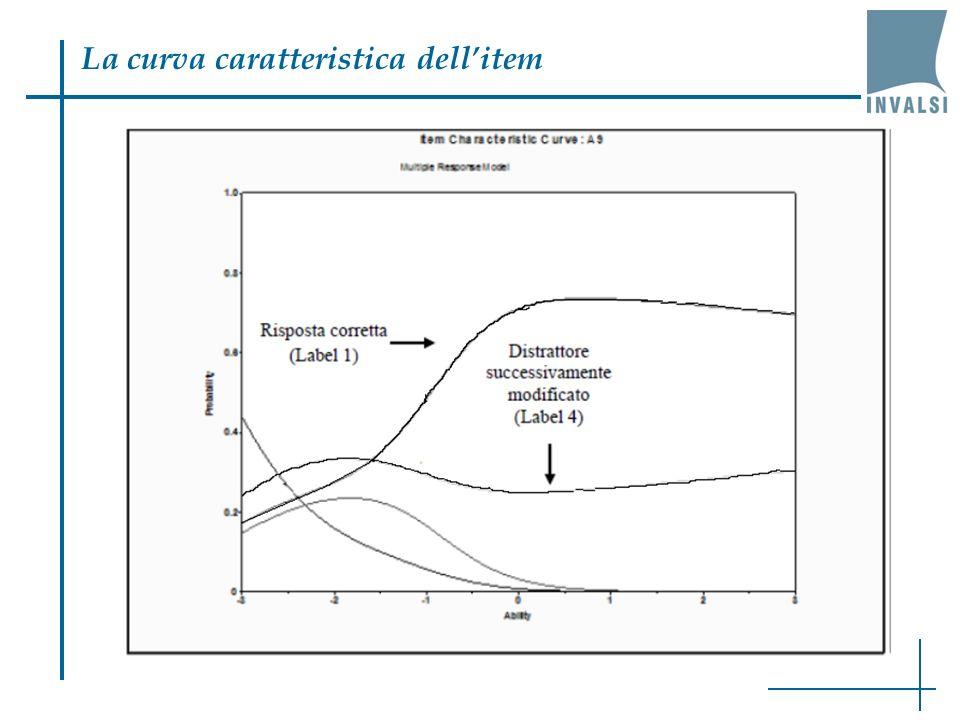 La curva caratteristica dell'item