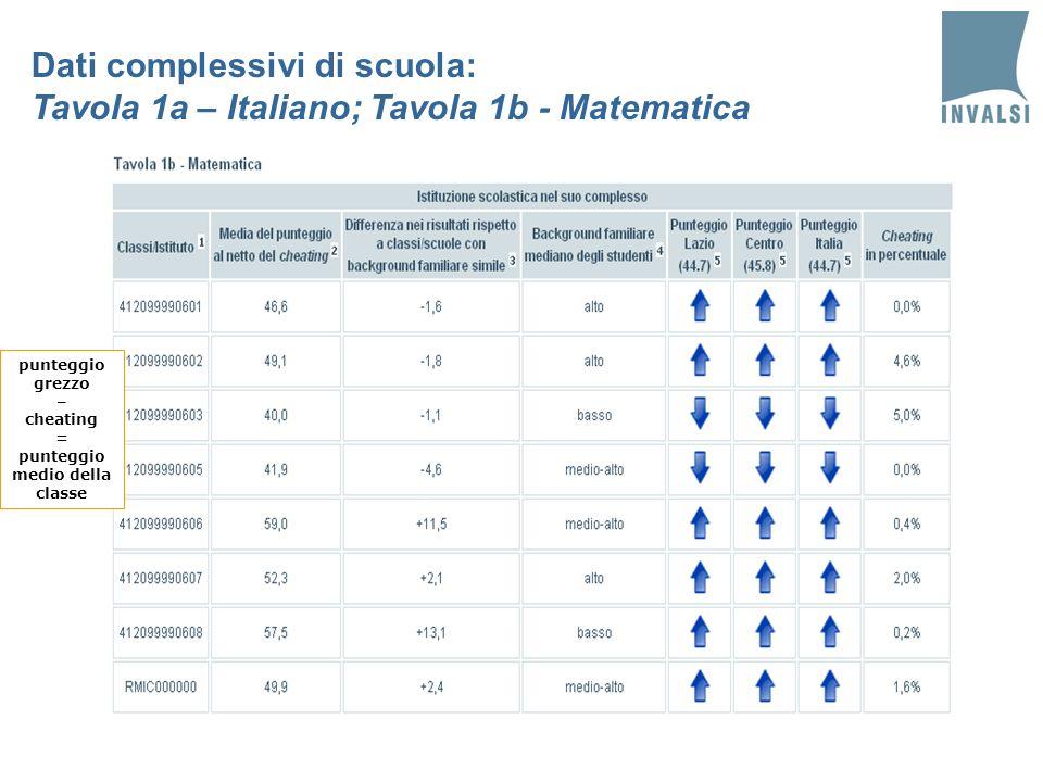 punteggio medio della classe