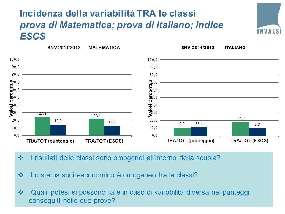 Incidenza della variabilità TRA le classi