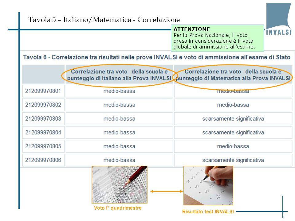 Tavola 5 – Italiano/Matematica - Correlazione