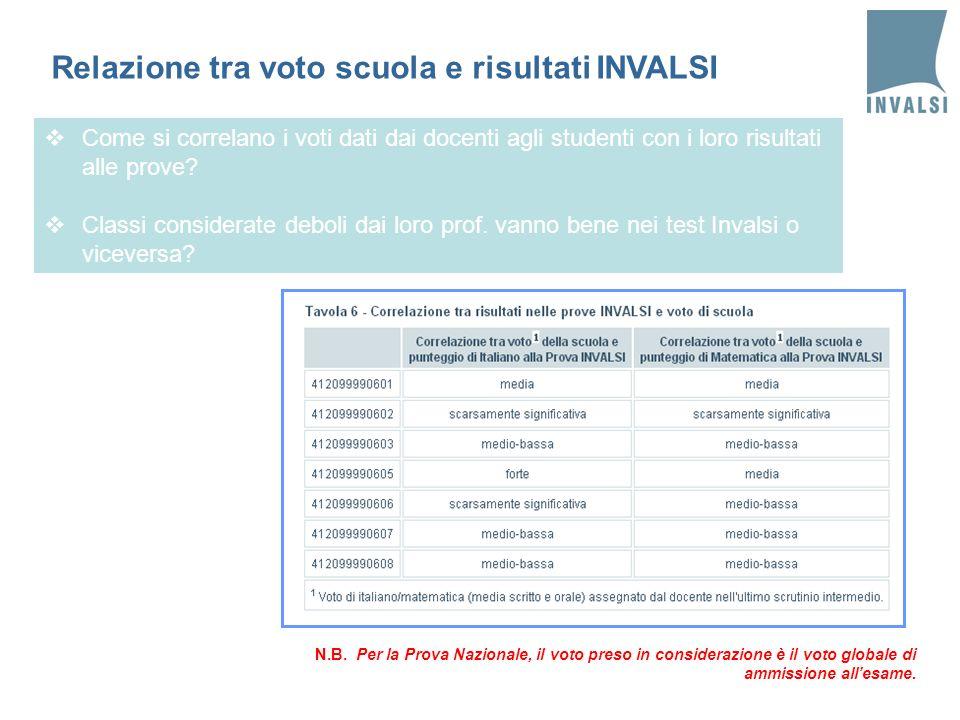 Relazione tra voto scuola e risultati INVALSI