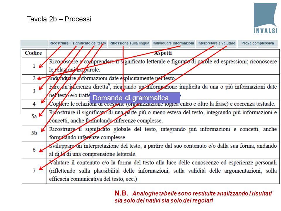Tavola 2b – Processi Domande di grammatica. N.B.