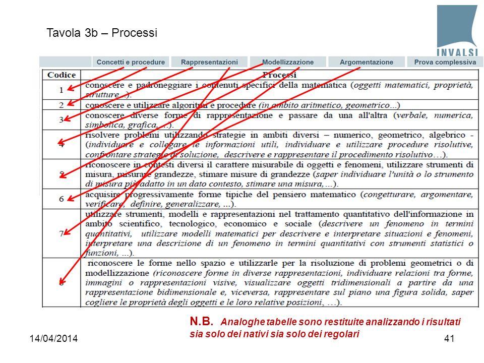Tavola 3b – Processi N.B. Analoghe tabelle sono restituite analizzando i risultati sia solo dei nativi sia solo dei regolari.