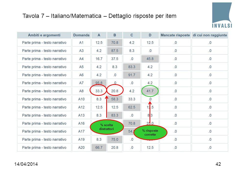 Tavola 7 – Italiano/Matematica – Dettaglio risposte per item
