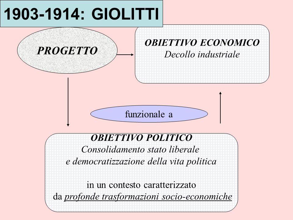 1903-1914: GIOLITTI PROGETTO OBIETTIVO ECONOMICO Decollo industriale