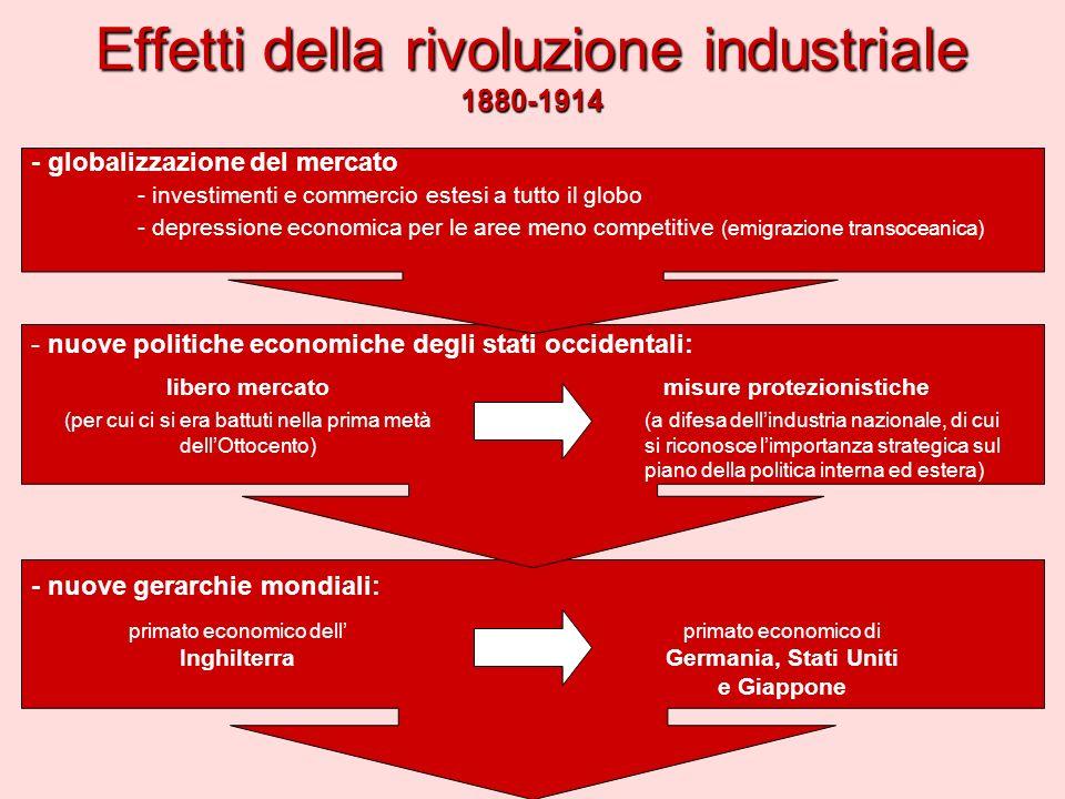 Effetti della rivoluzione industriale 1880-1914
