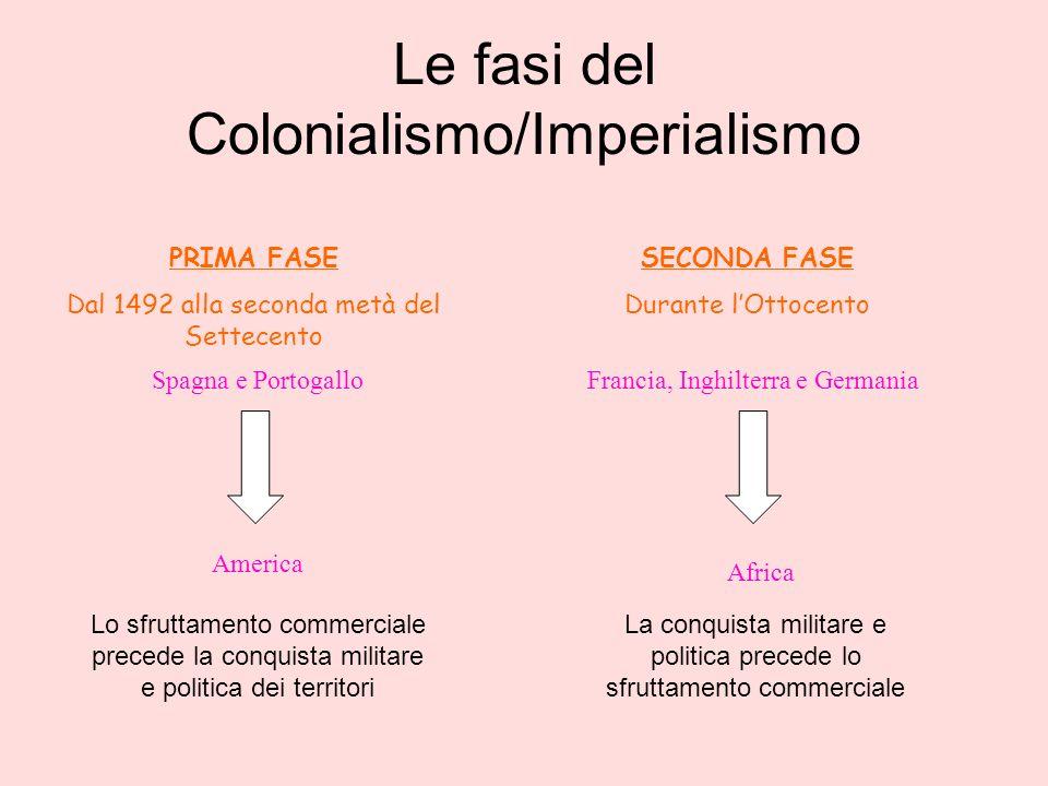 Le fasi del Colonialismo/Imperialismo