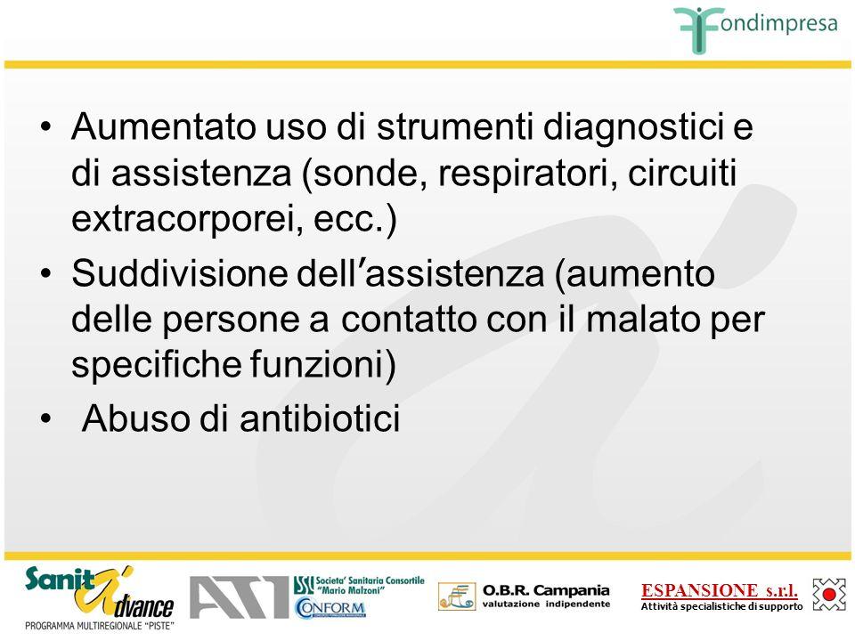 Aumentato uso di strumenti diagnostici e di assistenza (sonde, respiratori, circuiti extracorporei, ecc.)