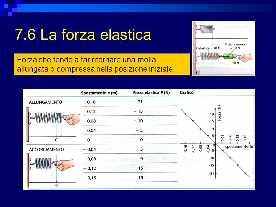 7.6 La forza elastica Forza che tende a far ritornare una molla allungata o compressa nella posizione iniziale.