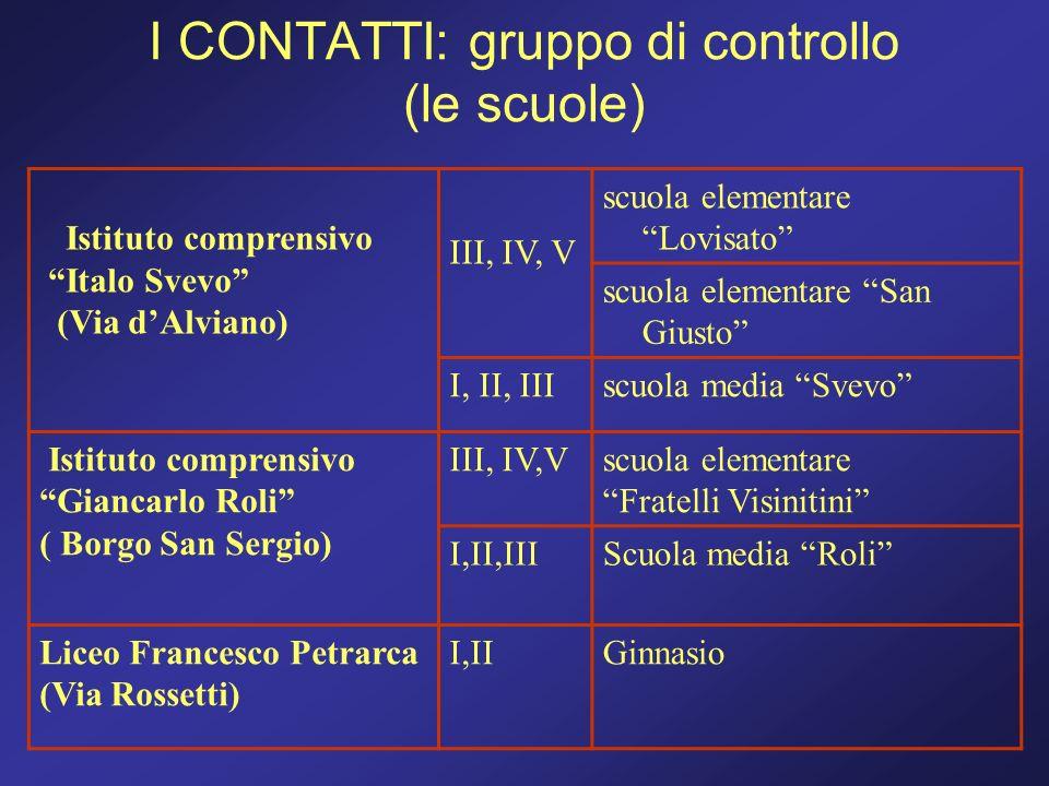 I CONTATTI: gruppo di controllo (le scuole)