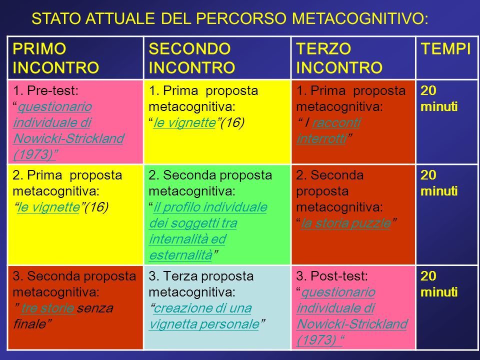 STATO ATTUALE DEL PERCORSO METACOGNITIVO: PRIMO INCONTRO