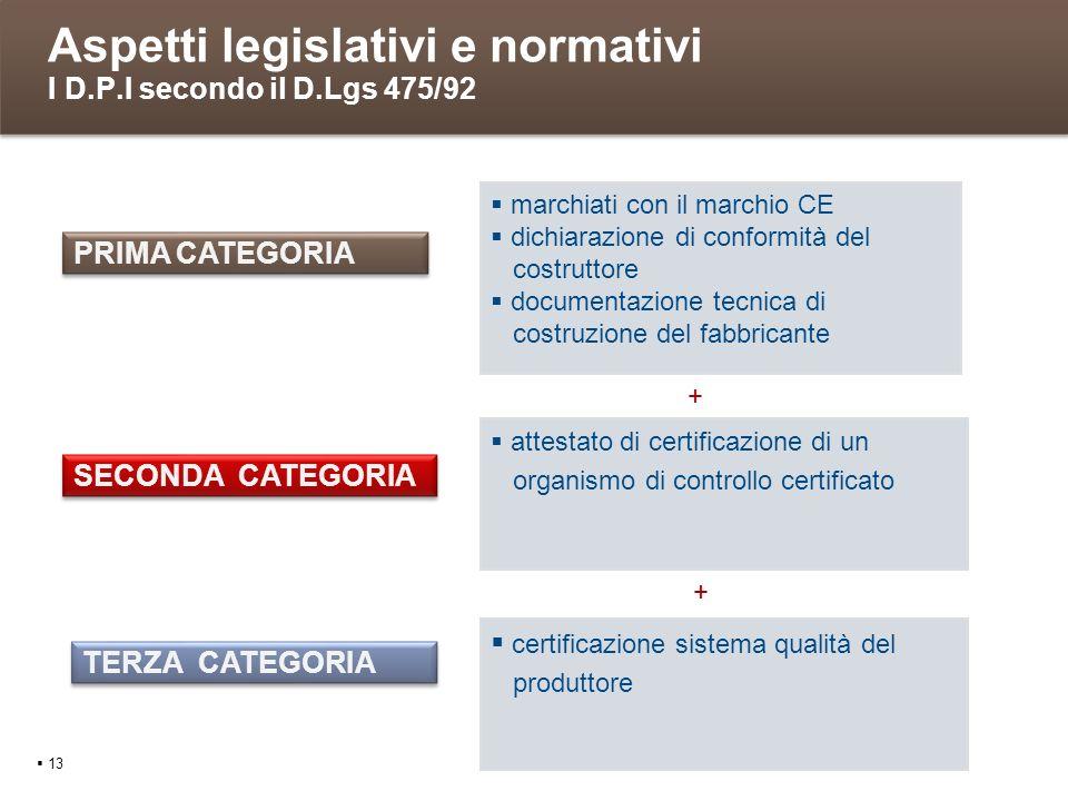 Aspetti legislativi e normativi I D.P.I secondo il D.Lgs 475/92