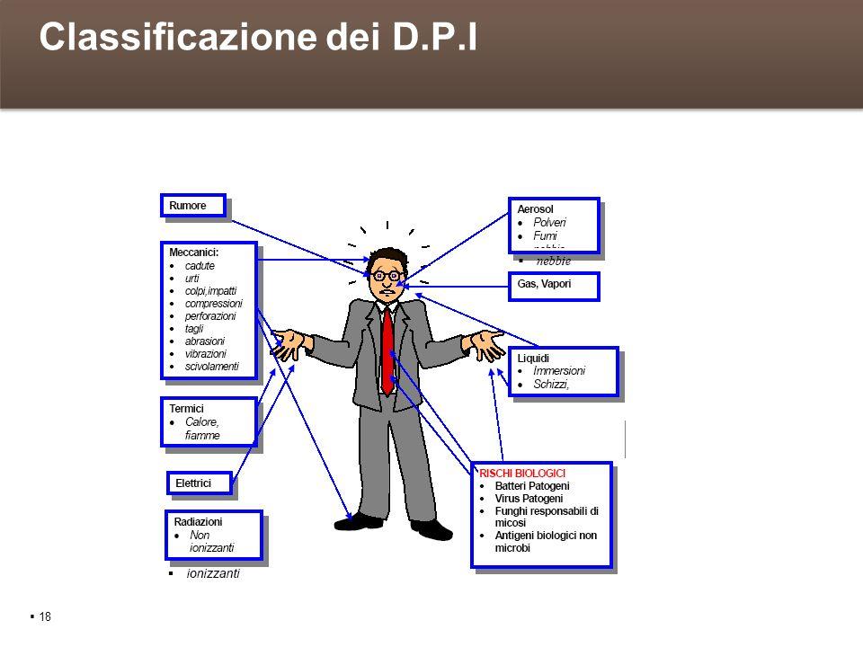 Classificazione dei D.P.I