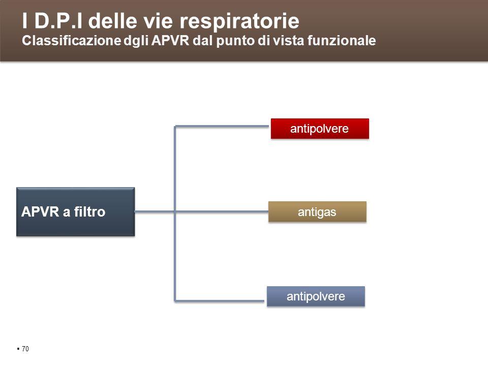 I D.P.I delle vie respiratorie Classificazione dgli APVR dal punto di vista funzionale