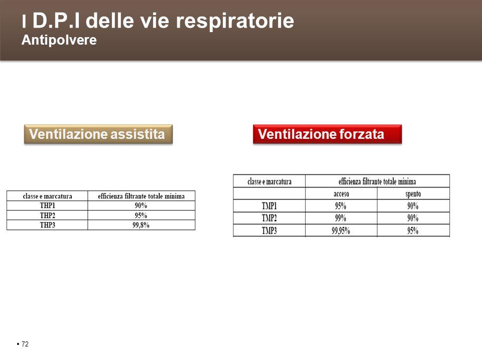 I D.P.I delle vie respiratorie Antipolvere