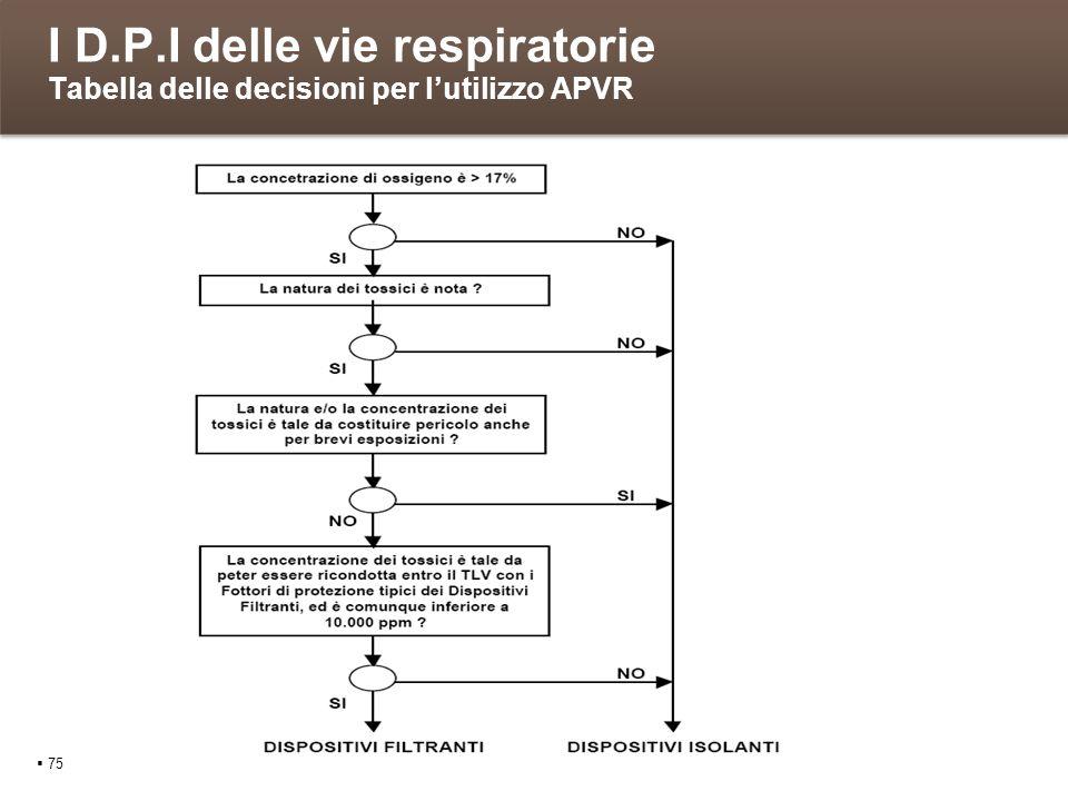 I D.P.I delle vie respiratorie Tabella delle decisioni per l'utilizzo APVR