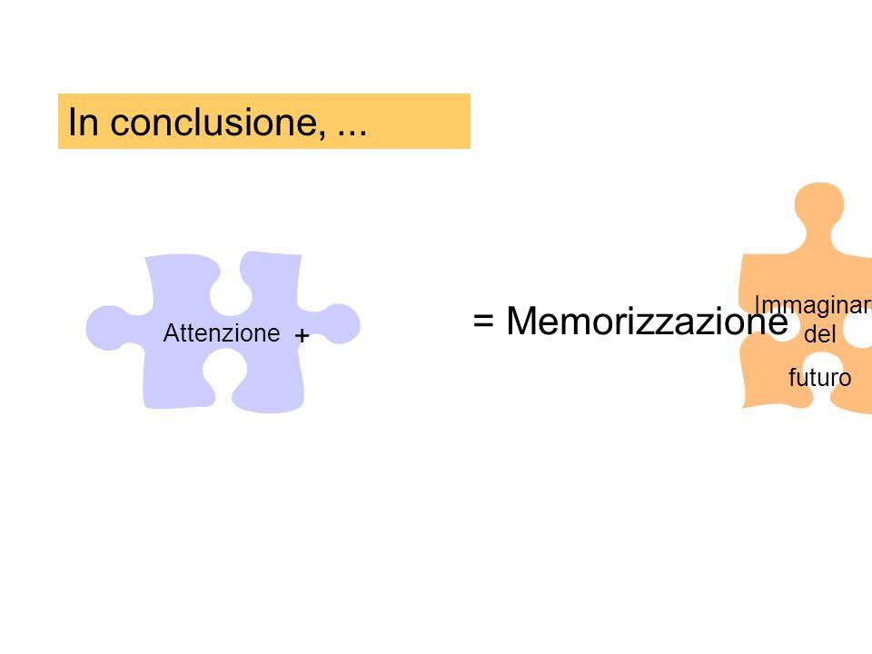 In conclusione, ... = Memorizzazione + Immaginariodel Attenzione