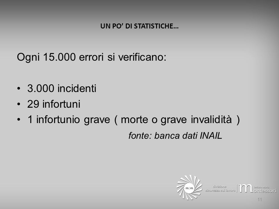 Ogni 15.000 errori si verificano: 3.000 incidenti 29 infortuni