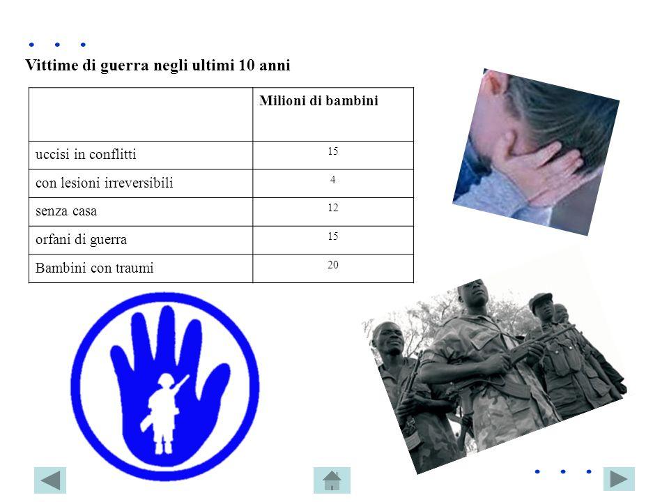. . . . . . Vittime di guerra negli ultimi 10 anni Milioni di bambini