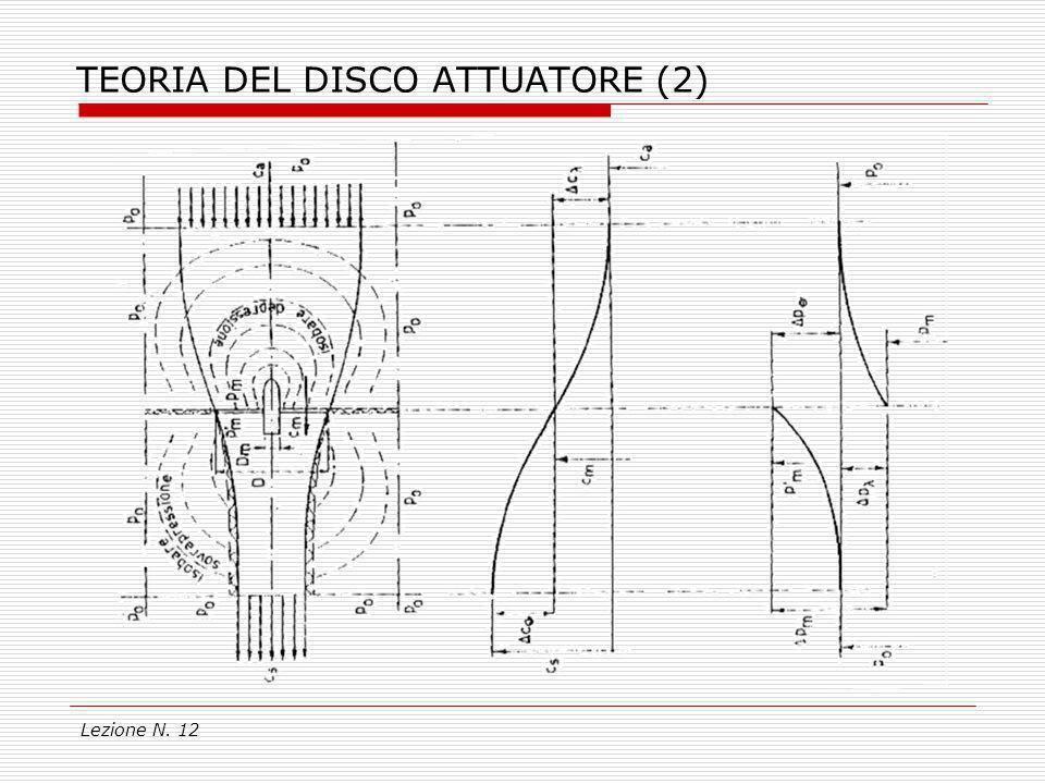 TEORIA DEL DISCO ATTUATORE (2)