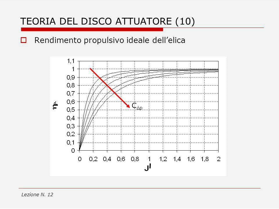 TEORIA DEL DISCO ATTUATORE (10)
