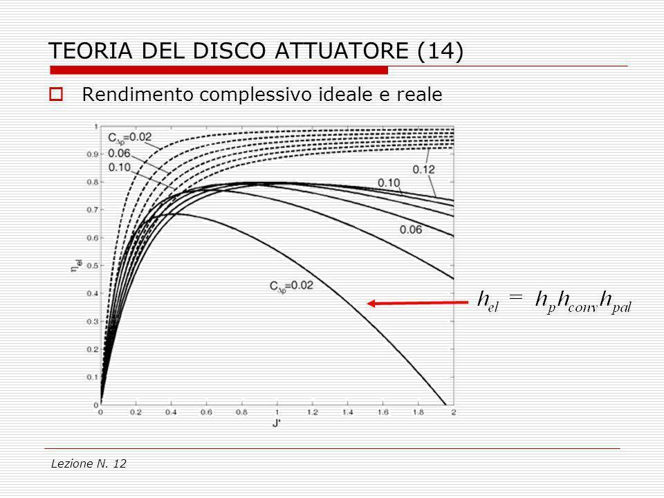 TEORIA DEL DISCO ATTUATORE (14)