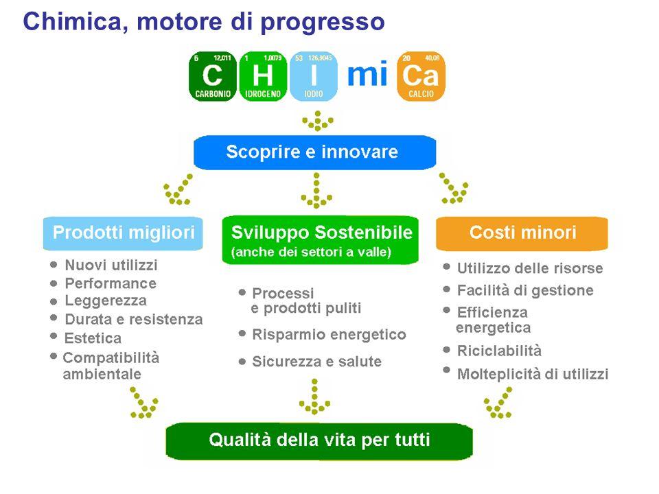 Chimica, motore di progresso