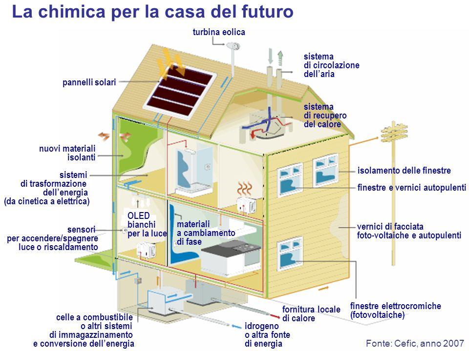 La chimica per la casa del futuro