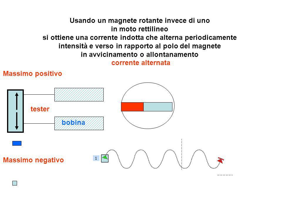 Usando un magnete rotante invece di uno in moto rettilineo si ottiene una corrente indotta che alterna periodicamente intensità e verso in rapporto al polo del magnete in avvicinamento o allontanamento corrente alternata