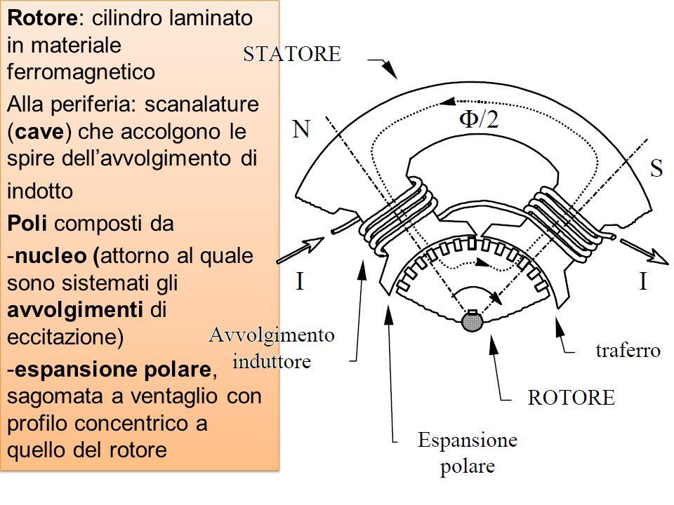Rotore: cilindro laminato in materiale ferromagnetico