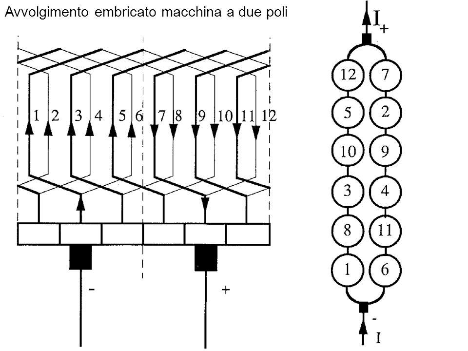 Avvolgimento embricato macchina a due poli