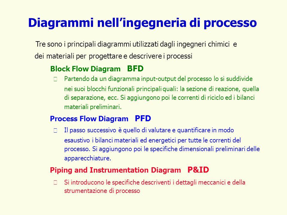 Diagrammi nell'ingegneria di processo