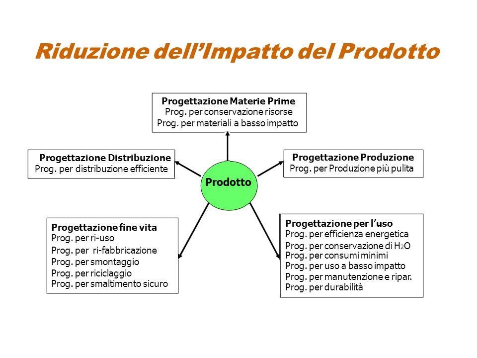 Riduzione dell'Impatto del Prodotto