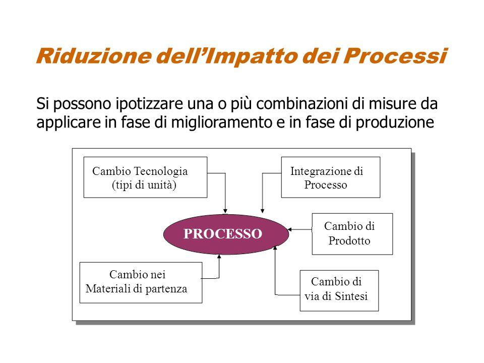 Riduzione dell'Impatto dei Processi