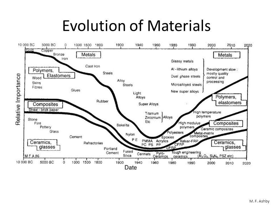 Evolution of Materials
