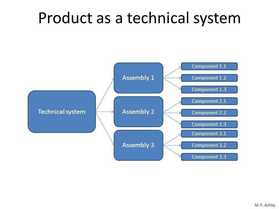 Product as a technical system
