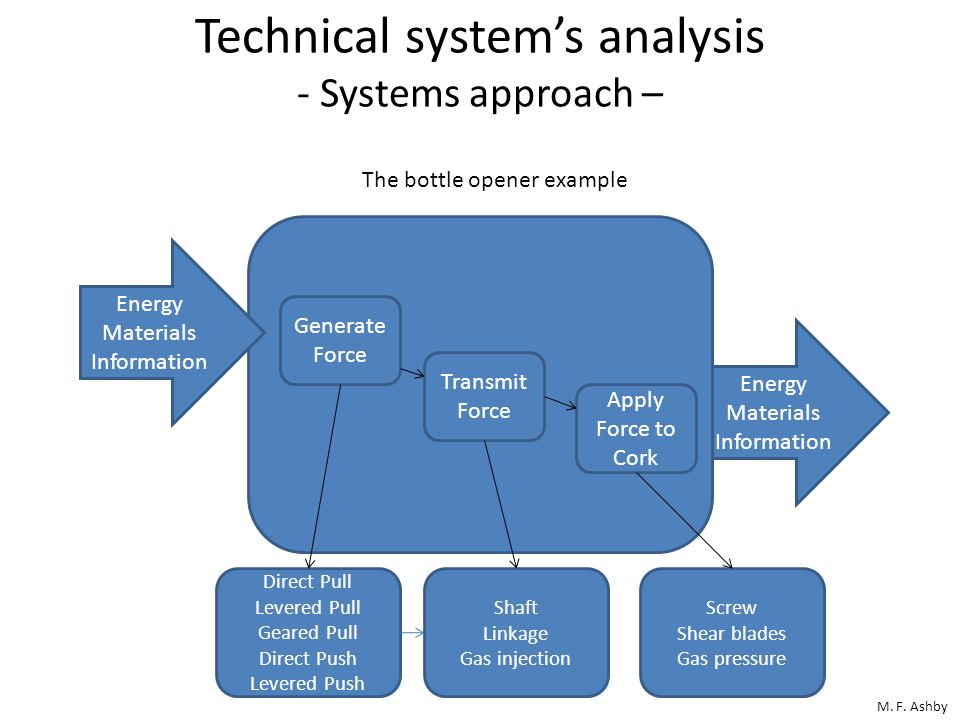Technical system's analysis - Systems approach –