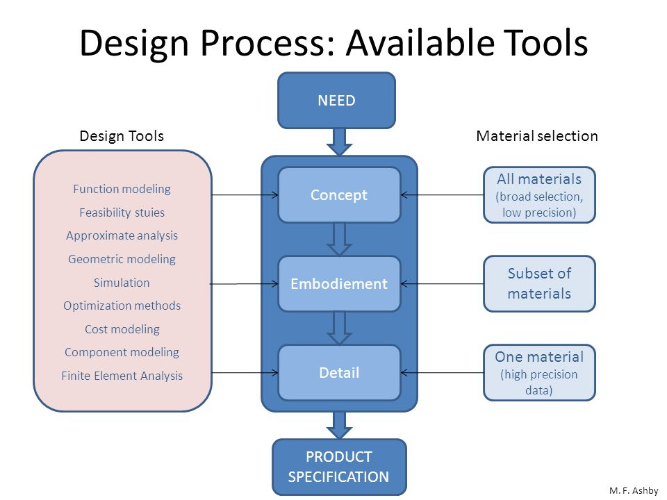 Design Process: Available Tools