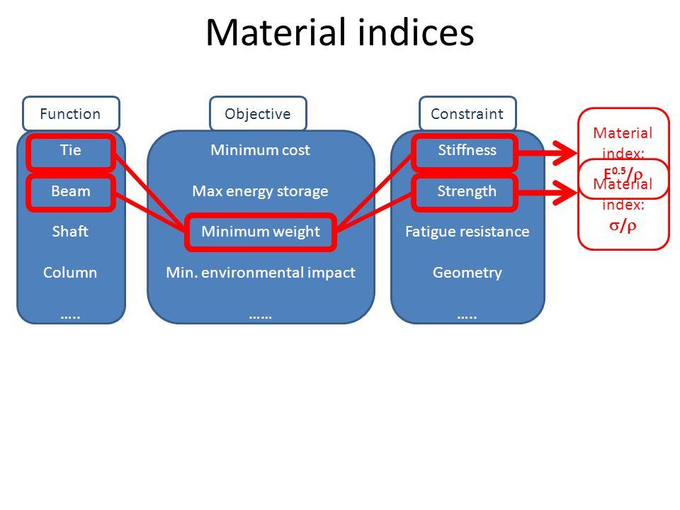Min. environmental impact