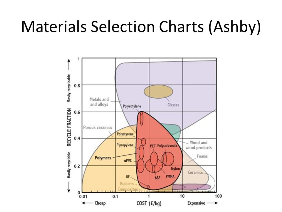 Materials Selection Charts (Ashby)