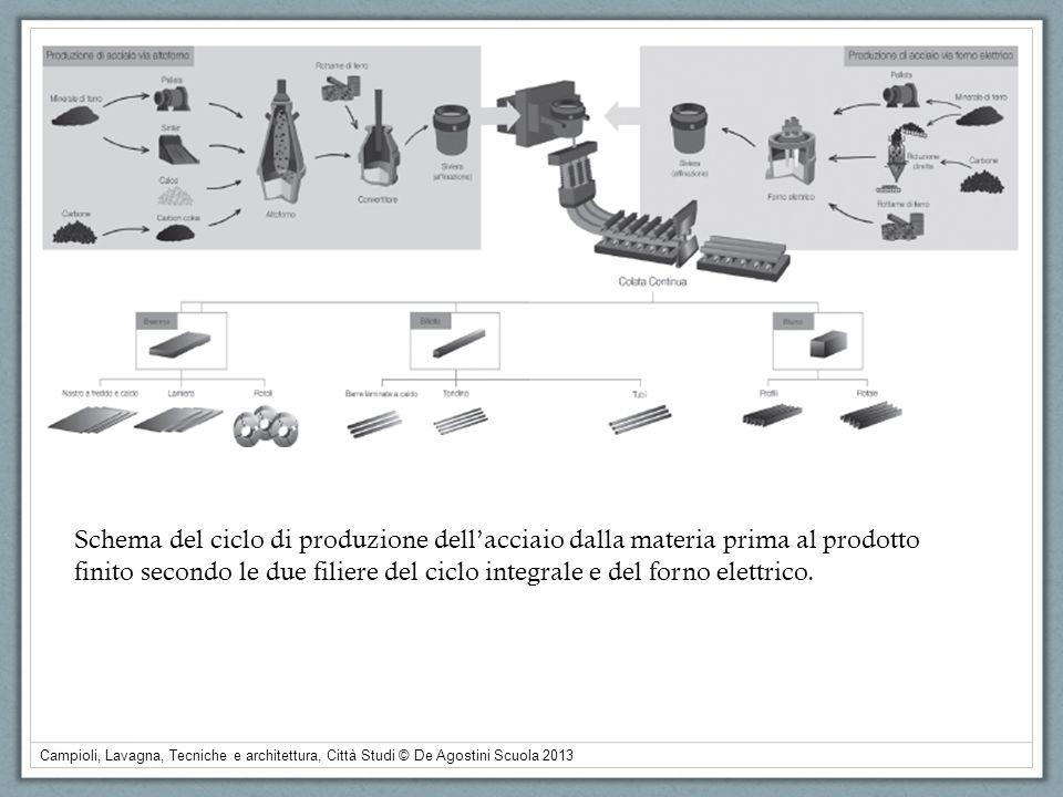 Schema del ciclo di produzione dell'acciaio dalla materia prima al prodotto finito secondo le due filiere del ciclo integrale e del forno elettrico.