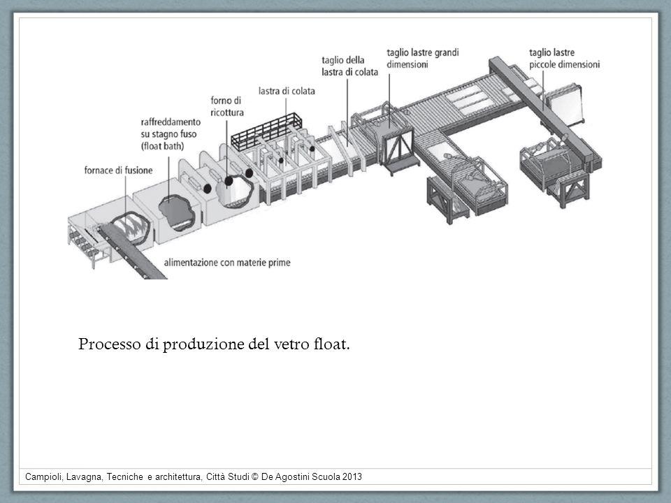 Processo di produzione del vetro float.